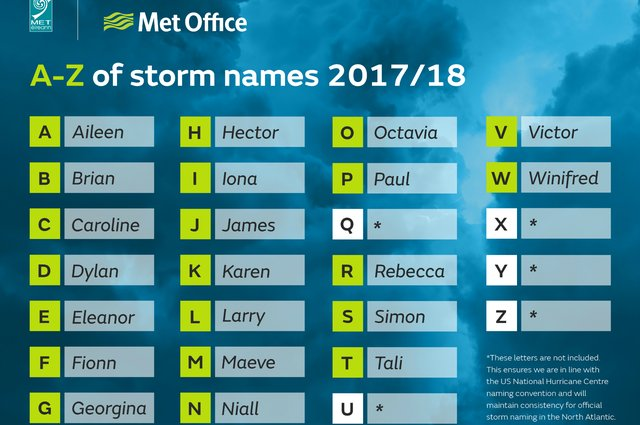 Storms named for 2017-2018 image